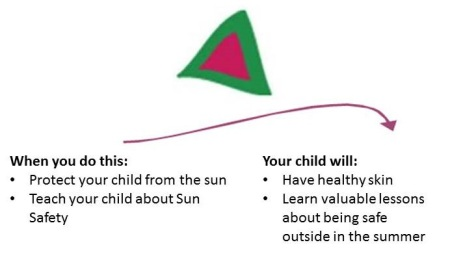 Sun Safety Clip